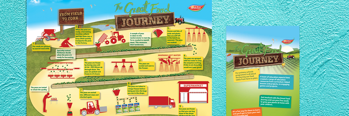 bird's eye the great food journey resources